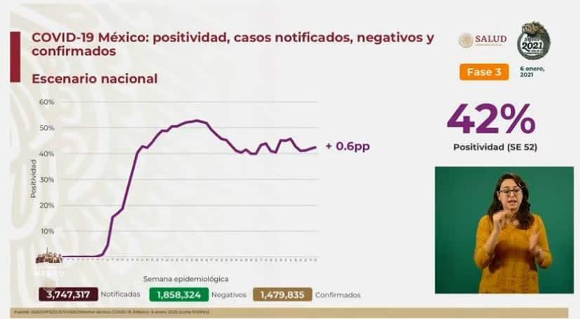 Coronavirus en México al 6 de enero cifras
