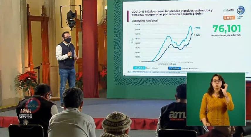 Coronavirus en México al 6 de enero