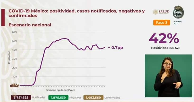Coronavirus en México al 7 de enero