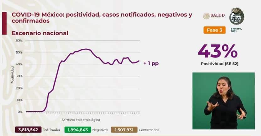 Coronavirus en México al 8 de enero nacional