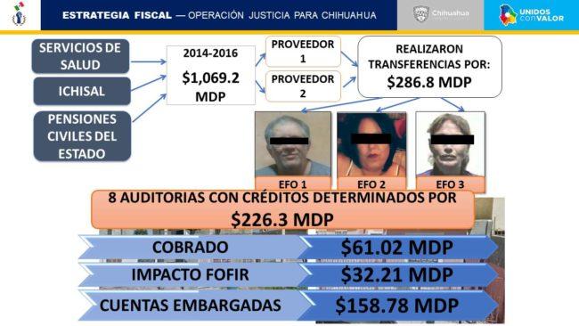 César Duarte utilizó a instituciones de salud para evasión fiscal