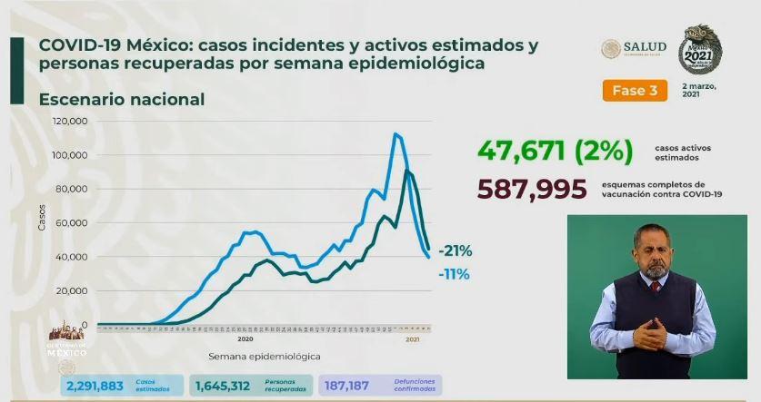Coronavirus en México al 2 de marzo