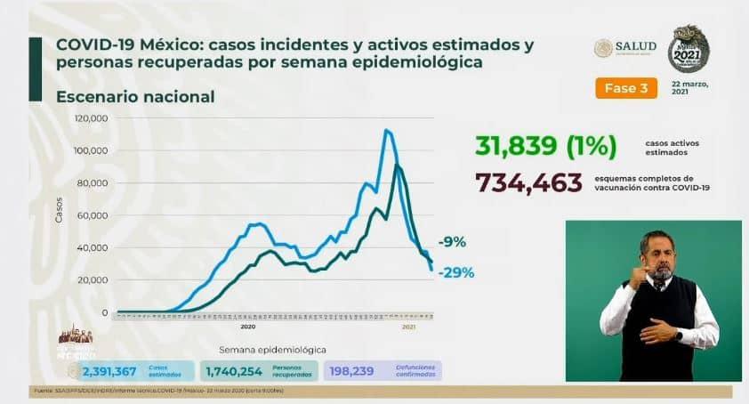Coronavirus en México al 22 de marzo estimados