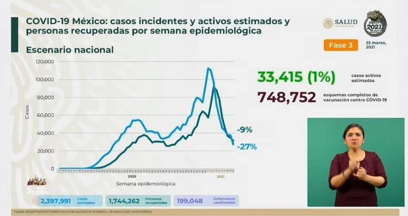 Coronavirus en México al 23 de marzo estimados