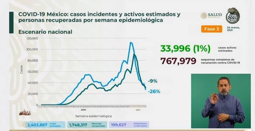 Coronavirus en México al 24 de marzo