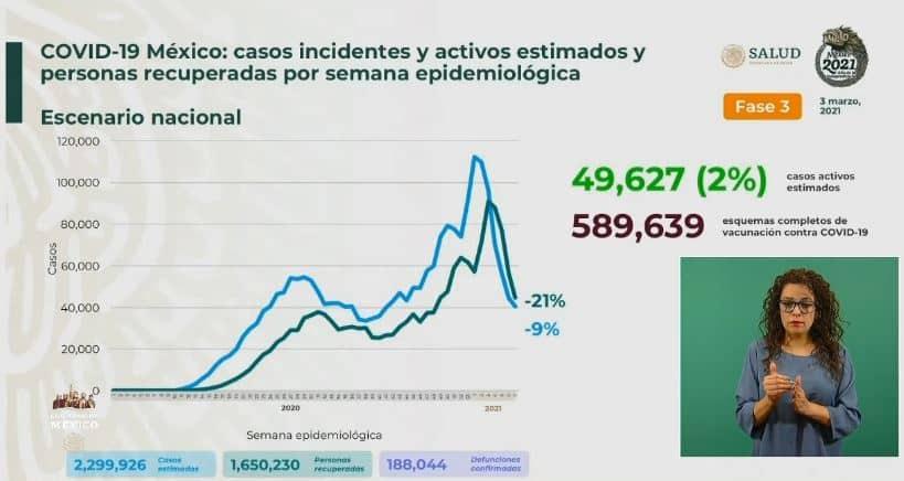 Coronavirus en México al 3 de marzo