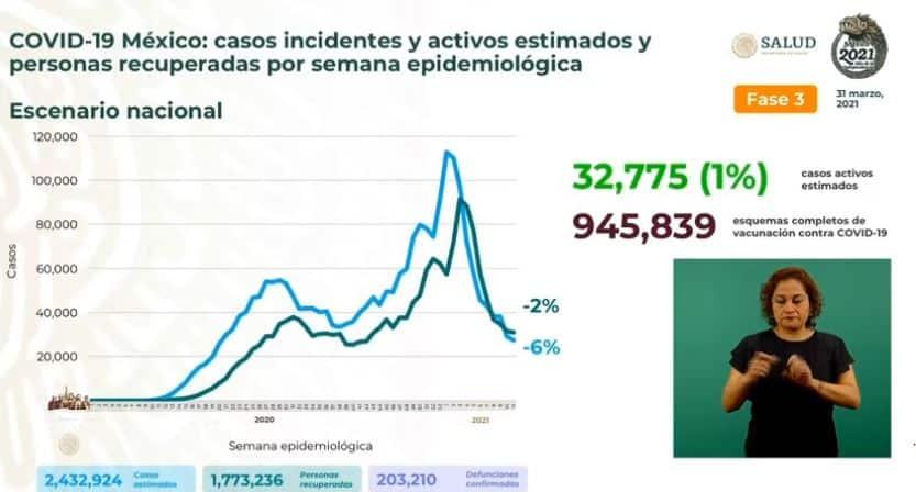 Coronavirus en México al 31 de marzo