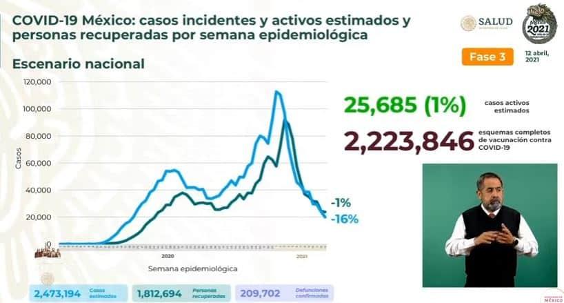 Coronavirus en México al 12 de abril acumulados