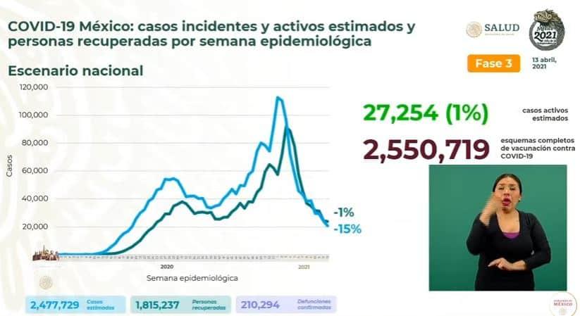 Coronavirus en México al 13 de abril estimados