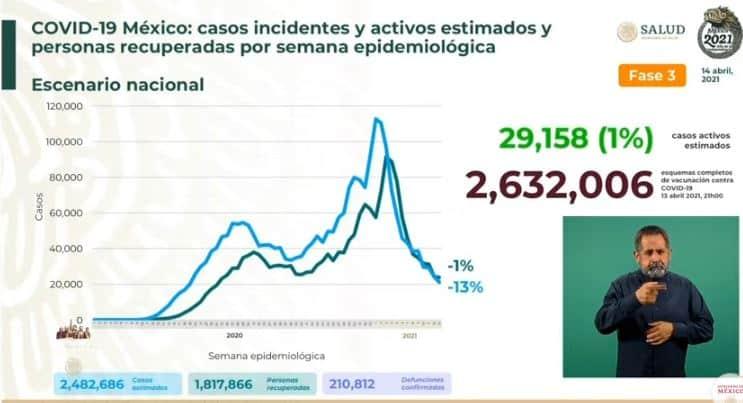 Coronavirus en México al 14 de abril estimados
