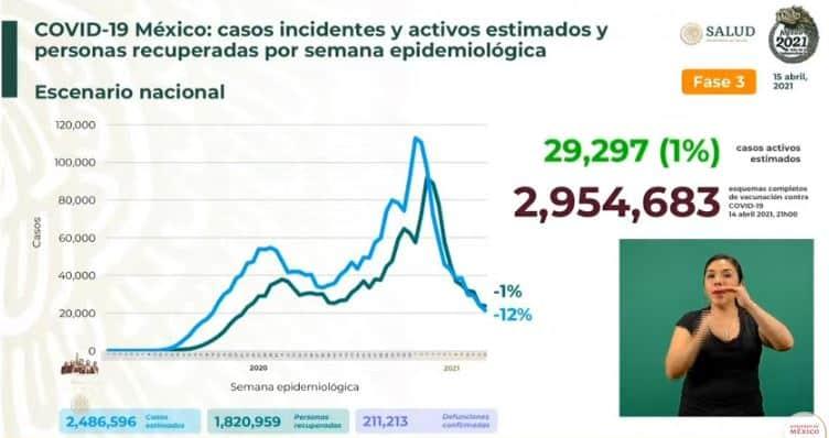 Coronavirus en México al 15 de abril estimados