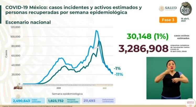 Coronavirus en México al 16 de abril