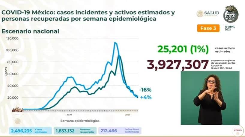 Coronavirus en México al 19 abril estimados