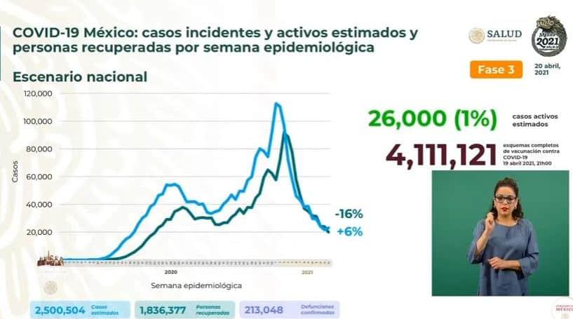 Coronavirus en México al 20 de abril