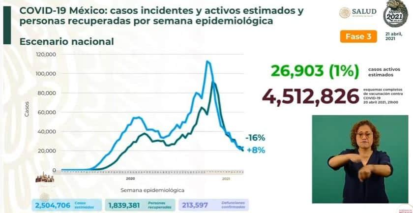 Coronavirus en México al 21 de abril