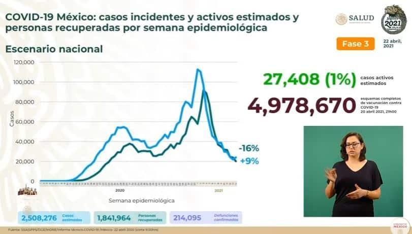 Coronavirus en México al 22 de abril estimados