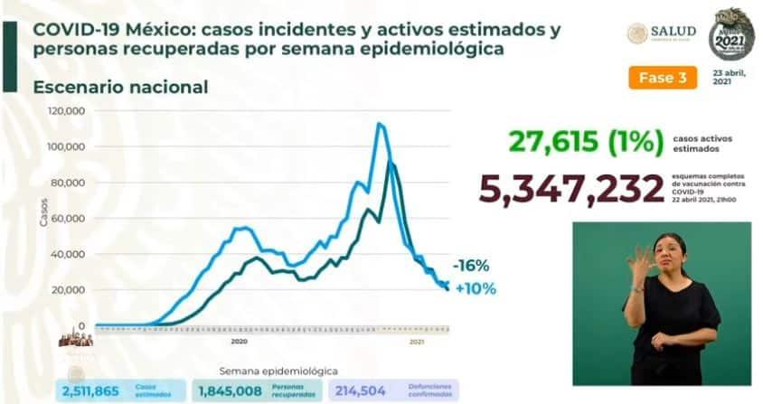 Coronavirus en México al 23 de abril estimados