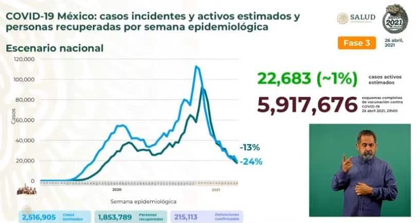 Coronavirus en México al 26 de abril estimados