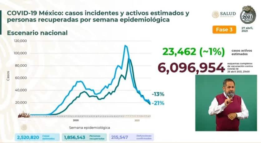 Coronavirus en México al 27 de abril estimados