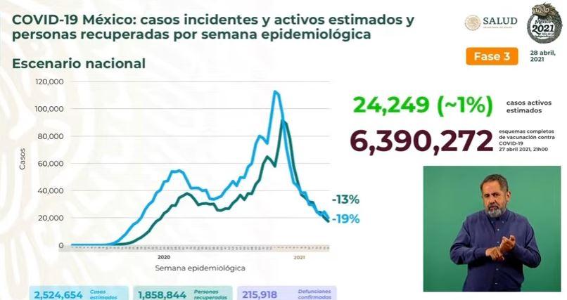 Coronavirus en México al 28 de abril estimados