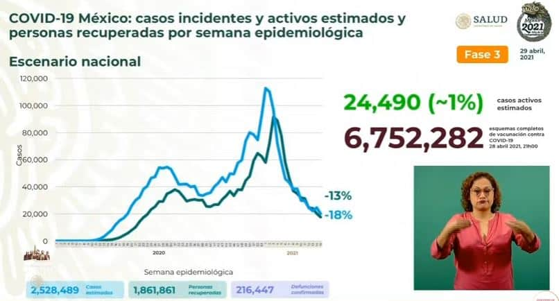 Coronavirus en México al 29 de abril estimados