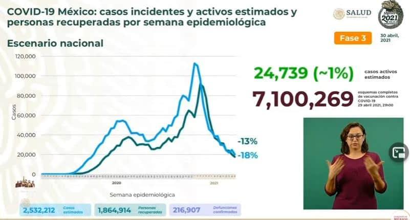 Coronavirus en México al 30 de abril estimados