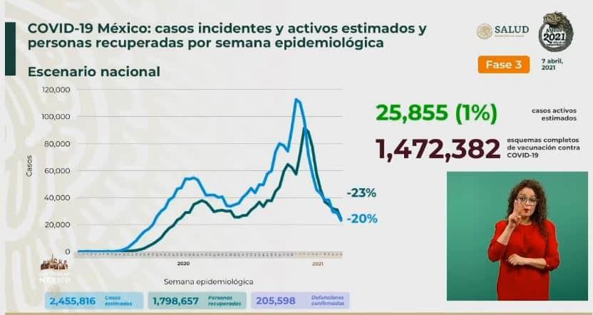 Coronavirus en México al 7 de abril estimados