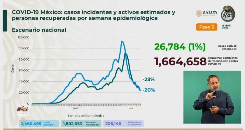 Coronavirus en México al 8 de abril estimados