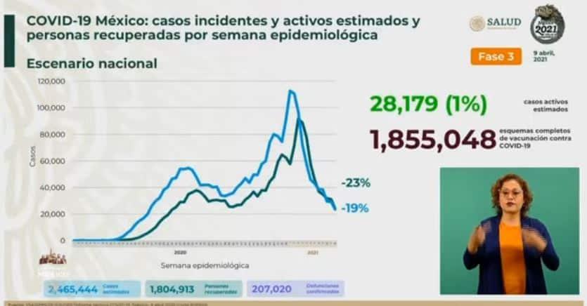 Coronavirus en México al 9 de abril estimados