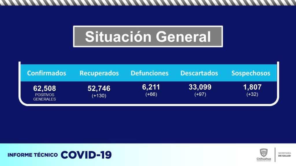 Mueren en Chihuahua 66 personas más por COVID-19
