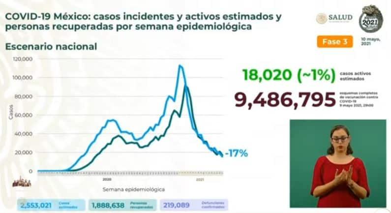 Coronavirus en México al 10 de mayo estimados
