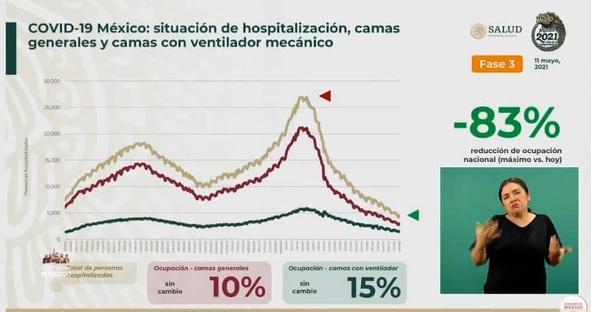 Coronavirus en México al 11 de mayo hospitales
