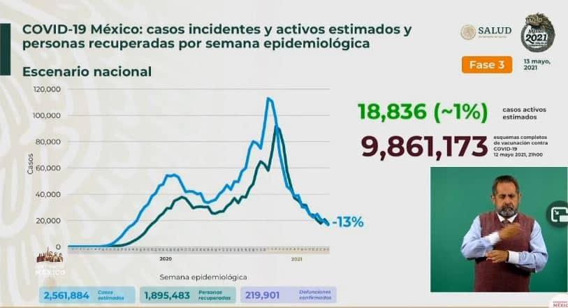 Coronavirus en México al 13 de mayo