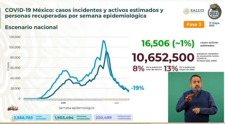 Coronavirus en México al 17 de mayo