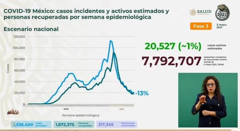 Coronavirus en México al 3 de mayo estimados