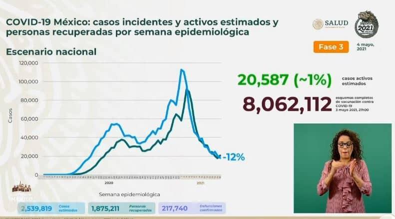 Coronavirus en México al 4 de mayo estimados