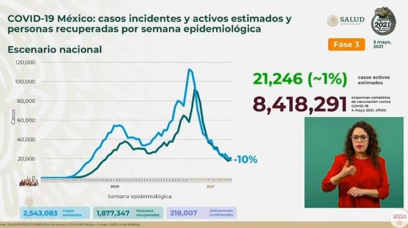 Coronavirus en México al 5 de mayo