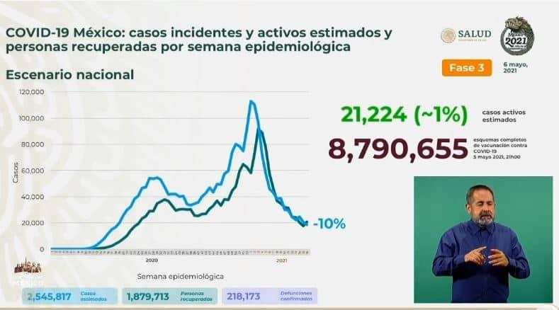 Coronavirus en México al 6 de mayo estimados