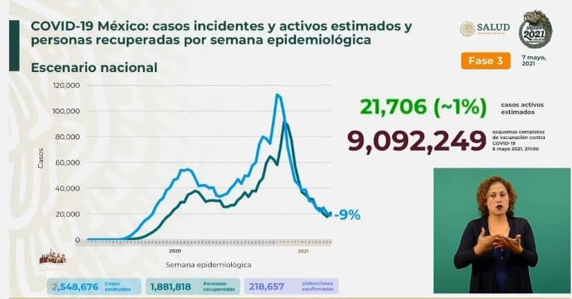 Coronavirus en México al 7 de mayo