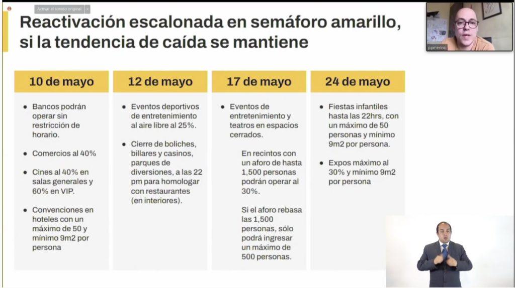 Cambios en la CDMX por el Semáforo Amarillo